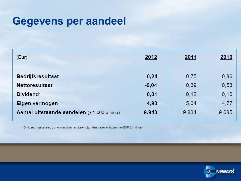 Gegevens per aandeel (Eur) 2012 20112010 Bedrijfsresultaat0,240,750,86 Nettoresultaat -0,040,390,53 Dividend*0,010,120,16 Eigen vermogen4,905,044,77 Aantal uitstaande aandelen (x 1.000 ultimo) 9.9439.8349.685 * Dividend is gebaseerd op nettoresultaat -exclusief bijzondere baten en lasten- van EUR 0,4 miljoen