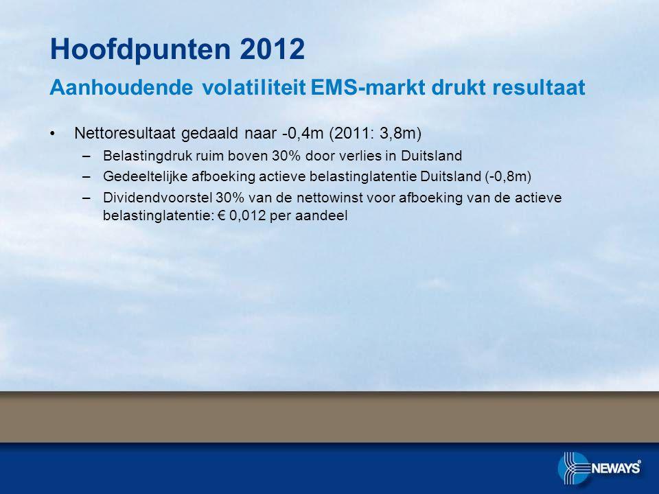 •Nettoresultaat gedaald naar -0,4m (2011: 3,8m) –Belastingdruk ruim boven 30% door verlies in Duitsland –Gedeeltelijke afboeking actieve belastinglatentie Duitsland (-0,8m) –Dividendvoorstel 30% van de nettowinst voor afboeking van de actieve belastinglatentie: € 0,012 per aandeel Hoofdpunten 2012 Aanhoudende volatiliteit EMS-markt drukt resultaat