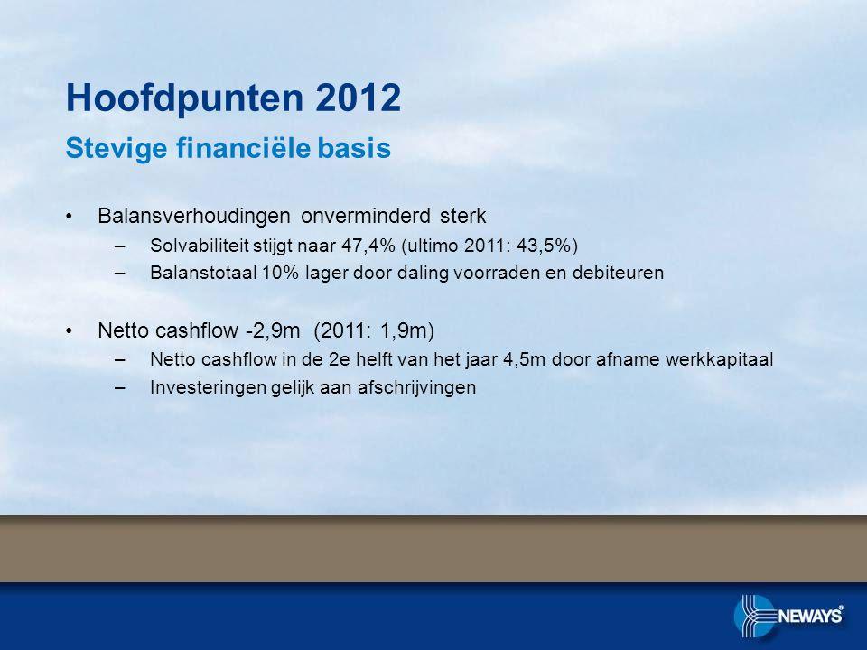 Hoofdpunten 2012 Stevige financiële basis •Balansverhoudingen onverminderd sterk –Solvabiliteit stijgt naar 47,4% (ultimo 2011: 43,5%) –Balanstotaal 10% lager door daling voorraden en debiteuren •Netto cashflow -2,9m (2011: 1,9m) –Netto cashflow in de 2e helft van het jaar 4,5m door afname werkkapitaal –Investeringen gelijk aan afschrijvingen
