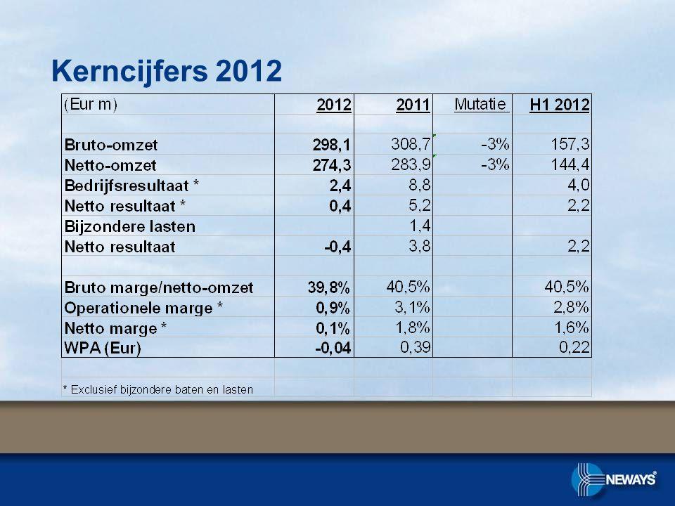Kerncijfers 2012