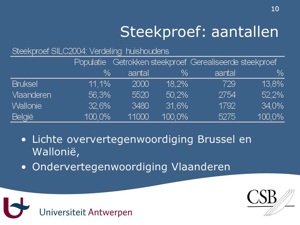 10 Steekproef: aantallen •Lichte oververtegenwoordiging Brussel en Wallonië, •Ondervertegenwoordiging Vlaanderen