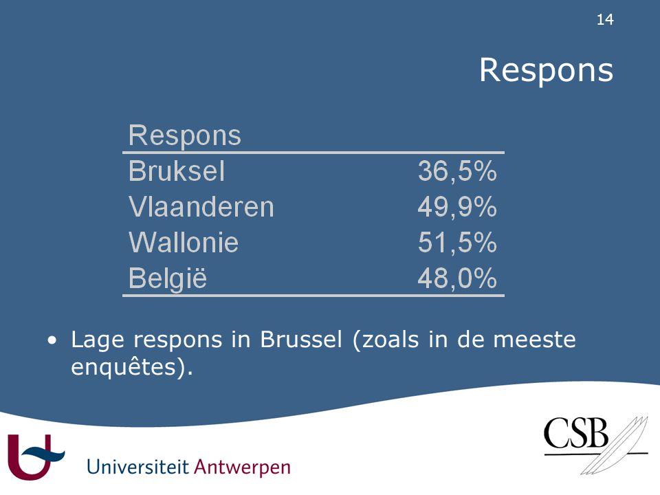 14 Respons •Lage respons in Brussel (zoals in de meeste enquêtes).