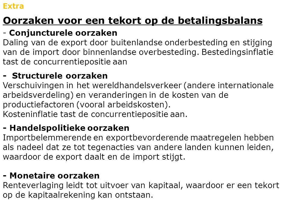 Oorzaken voor een tekort op de betalingsbalans Extra - Conjuncturele oorzaken Daling van de export door buitenlandse onderbesteding en stijging van de