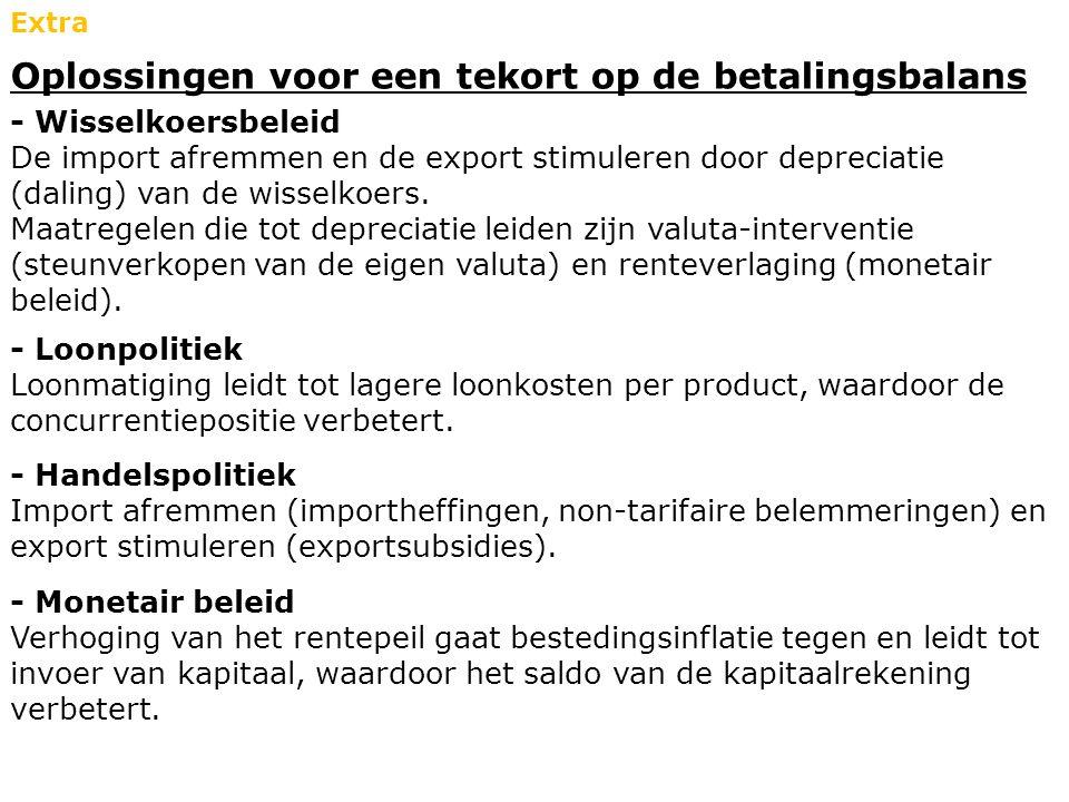 Oplossingen voor een tekort op de betalingsbalans Extra - Wisselkoersbeleid De import afremmen en de export stimuleren door depreciatie (daling) van d