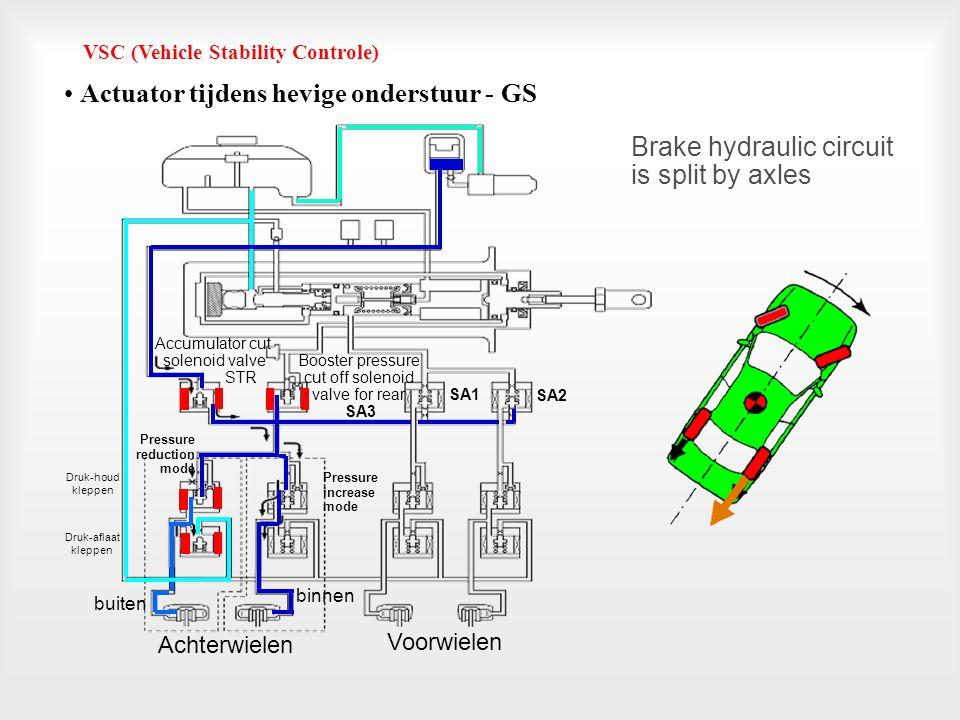 Pressure reduction mode VSC (Vehicle Stability Controle) • Actuator tijdens weinig onderstuur - GS Achterwielen Voorwielen Brake hydraulic circuit is
