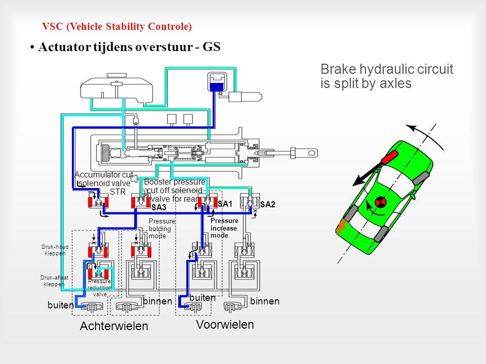 Pressure increase mode Pressure reduction mode VSC (Vehicle Stability Controle) • Actuator tijdens hevige onderstuur - GS Achterwielen Voorwielen Brak