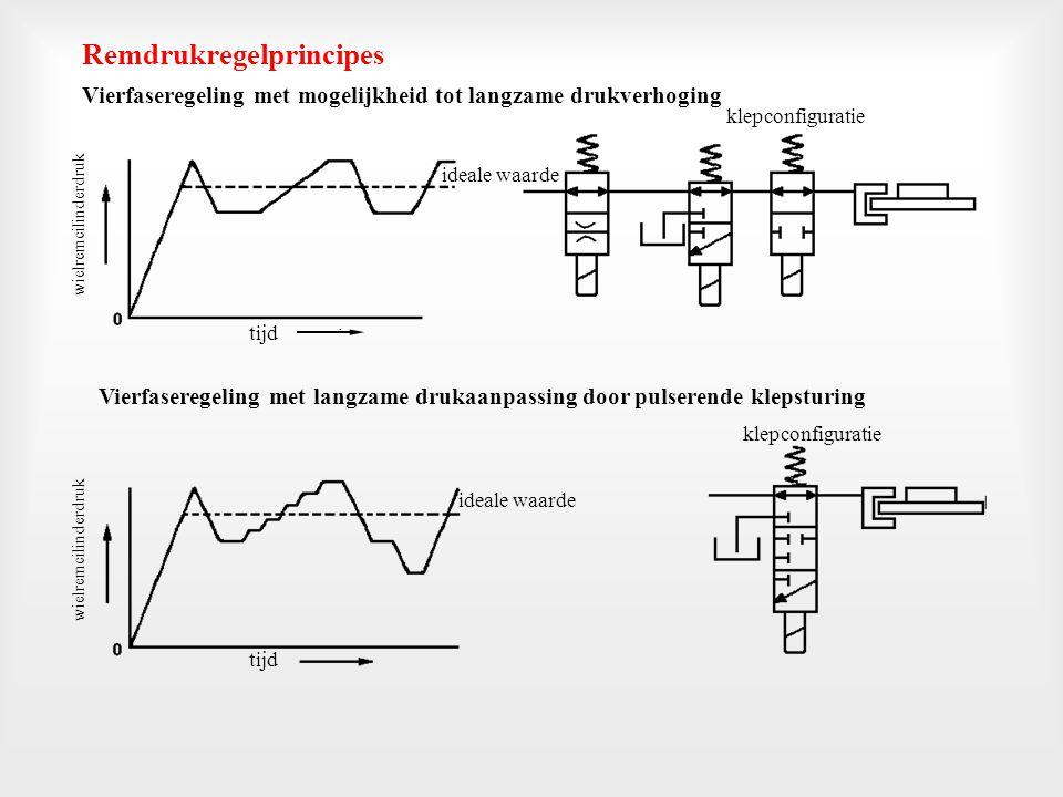 Driefaseregeling (drukhouden na drukverlaging) klepconfiguratie tijd wielremcilinderdruk ideale waarde Vierfaseregeling (drukhouden na drukverhoging en drukverlaging) door pulserende klepsturing ideale waarde klepconfiguratie tijd wielremcilinderdruk Remdrukregelprincipes