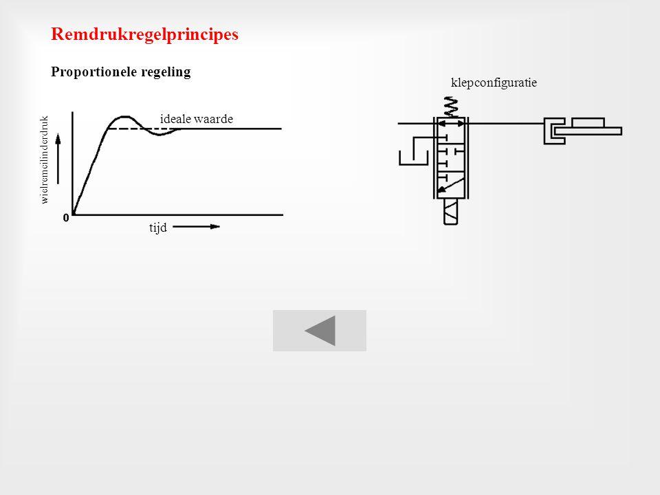 Vierfaseregeling met mogelijkheid tot langzame drukverhoging klepconfiguratie tijd wielremcilinderdruk ideale waarde klepconfiguratie tijd wielremcili