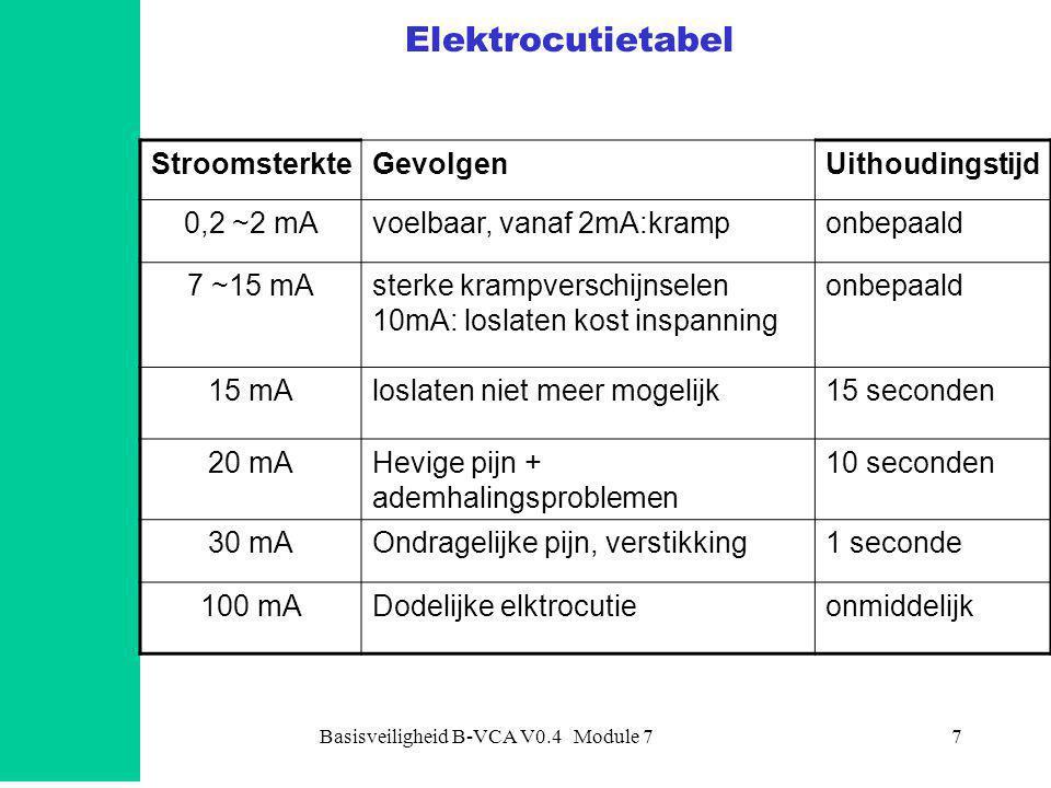 Basisveiligheid B-VCA V0.4 Module 77 Elektrocutietabel StroomsterkteGevolgenUithoudingstijd 0,2 ~2 mAvoelbaar, vanaf 2mA:kramponbepaald 7 ~15 mAsterke krampverschijnselen 10mA: loslaten kost inspanning onbepaald 15 mAloslaten niet meer mogelijk15 seconden 20 mAHevige pijn + ademhalingsproblemen 10 seconden 30 mAOndragelijke pijn, verstikking1 seconde 100 mADodelijke elktrocutieonmiddelijk