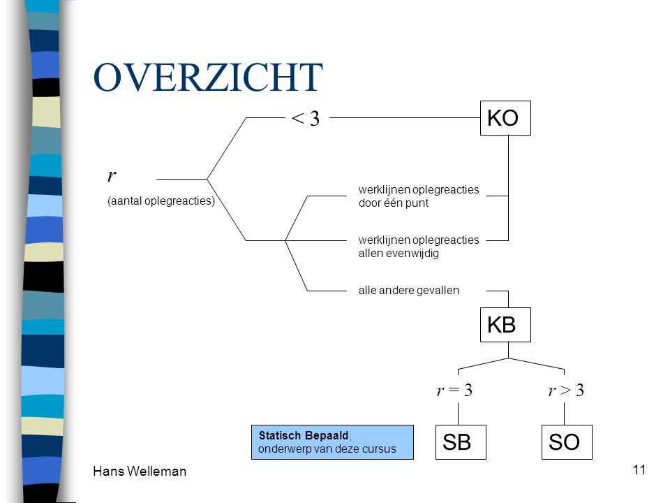 Hans Welleman 11 OVERZICHT r (aantal oplegreacties) < 3 KO werklijnen oplegreacties door één punt alle andere gevallen KB r = 3 SB r > 3 SO werklijnen oplegreacties allen evenwijdig Statisch Bepaald, onderwerp van deze cursus