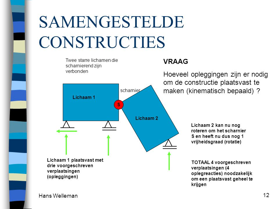 Hans Welleman 12 SAMENGESTELDE CONSTRUCTIES scharnier Twee starre lichamen die scharnierend zijn verbonden VRAAG Hoeveel opleggingen zijn er nodig om de constructie plaatsvast te maken (kinematisch bepaald) .