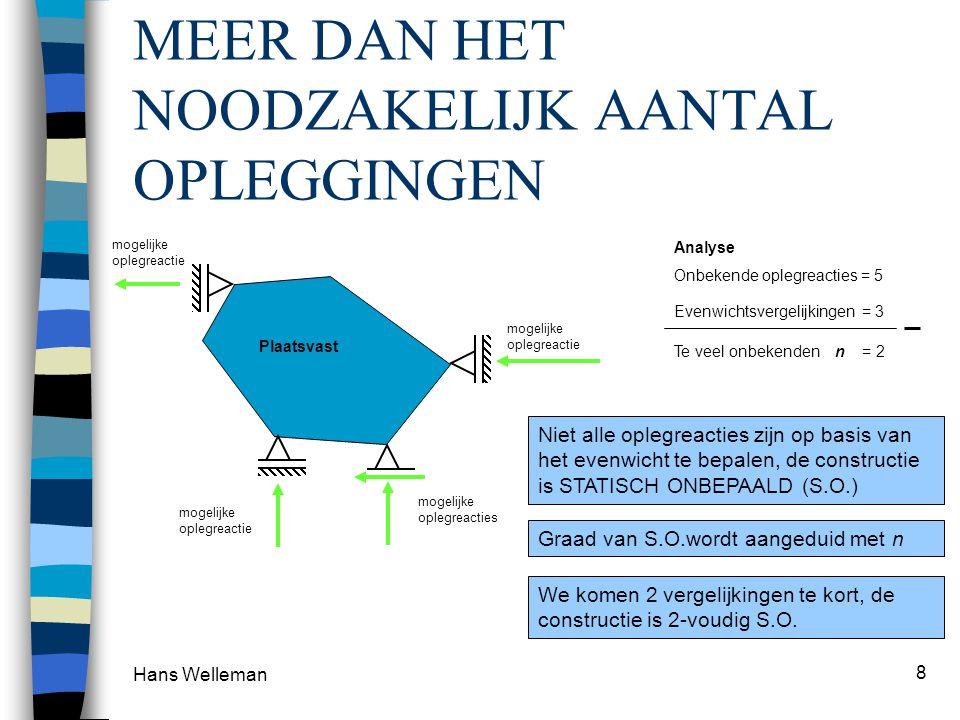 Hans Welleman 8 MEER DAN HET NOODZAKELIJK AANTAL OPLEGGINGEN Plaatsvast mogelijke oplegreactie mogelijke oplegreacties Analyse Onbekende oplegreacties = 5 Evenwichtsvergelijkingen = 3 Te veel onbekenden n = 2 Niet alle oplegreacties zijn op basis van het evenwicht te bepalen, de constructie is STATISCH ONBEPAALD (S.O.) Graad van S.O.wordt aangeduid met n We komen 2 vergelijkingen te kort, de constructie is 2-voudig S.O.