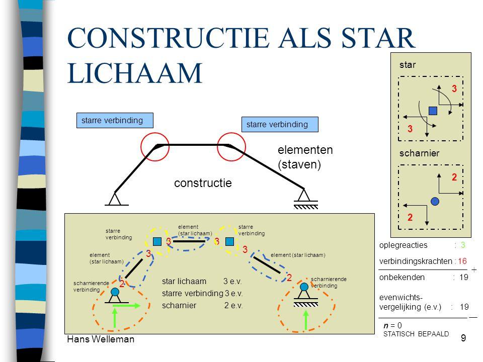 Hans Welleman 9 CONSTRUCTIE ALS STAR LICHAAM starre verbinding Star lichaam constructie elementen (staven) element (star lichaam) scharnierende verbinding starre verbinding element (star lichaam) oplegreacties : 3 2 3 33 3 2 verbindingskrachten : 16 onbekenden : 19 + star lichaam 3 e.v.