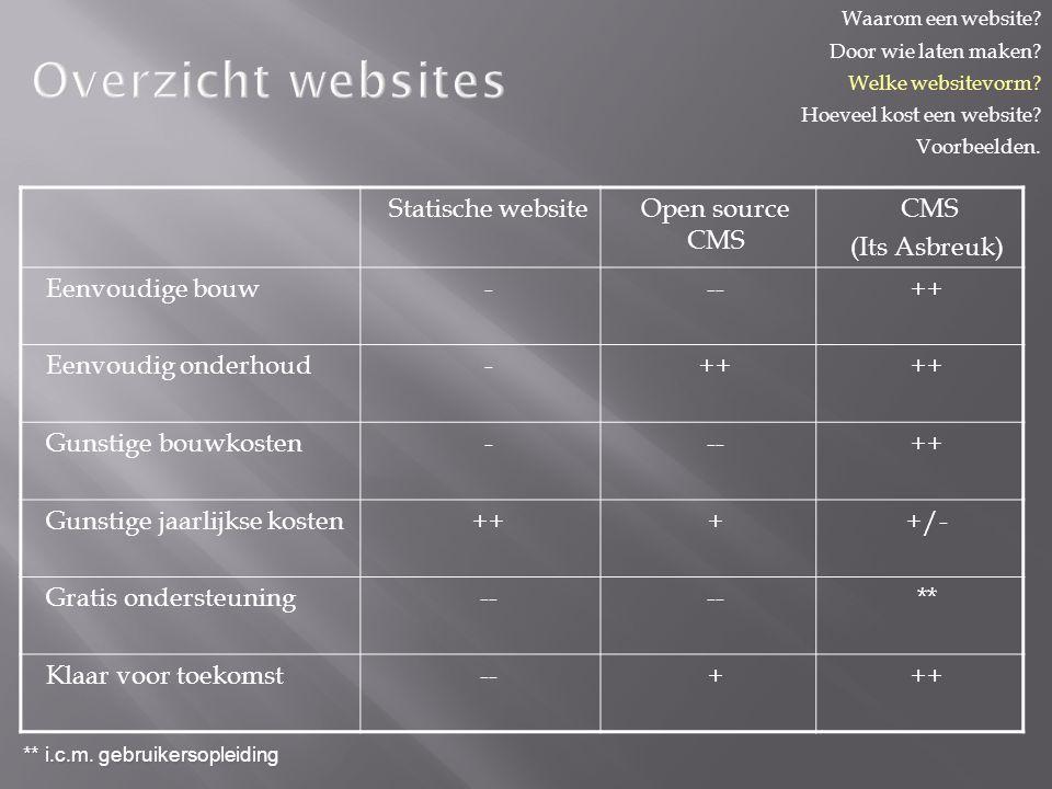 Overzicht websites Statische websiteOpen source CMS CMS (Its Asbreuk) Eenvoudige bouw---++ Eenvoudig onderhoud-++ Gunstige bouwkosten---++ Gunstige jaarlijkse kosten++++/- Gratis ondersteuning-- ** Klaar voor toekomst--+++ ** i.c.m.