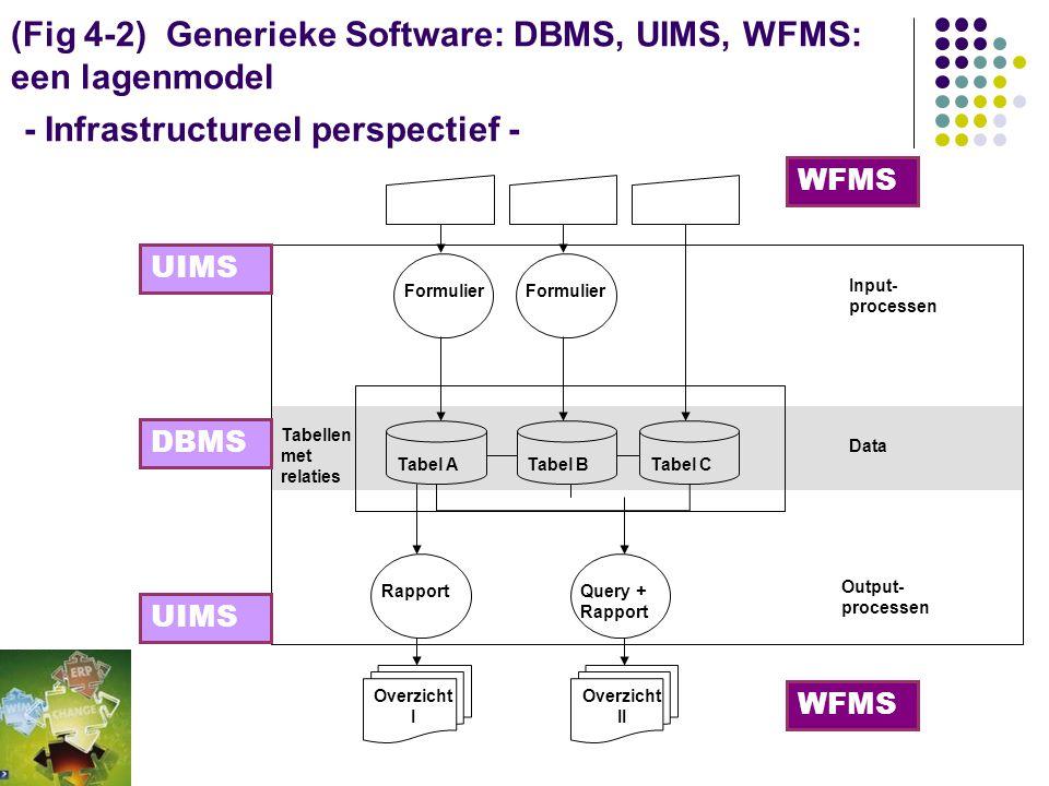 WfM Het logistieke concept voor informatie-verwerkende organisaties. Coördinatie staat voorop. Het gaat niet zozeer om de inhoud van een activiteit, m