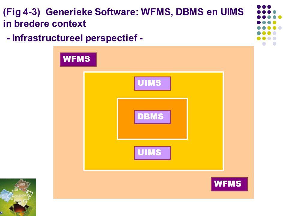 (Fig 4-2) Generieke Software: DBMS, UIMS, WFMS: een lagenmodel - Infrastructureel perspectief - Input- processen Formulier Overzicht I Tabellen met re