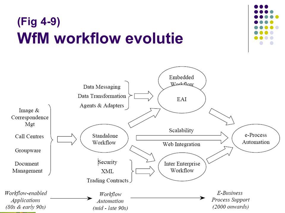 (Fig 4-8) Business Process Modelling een conceptueel model