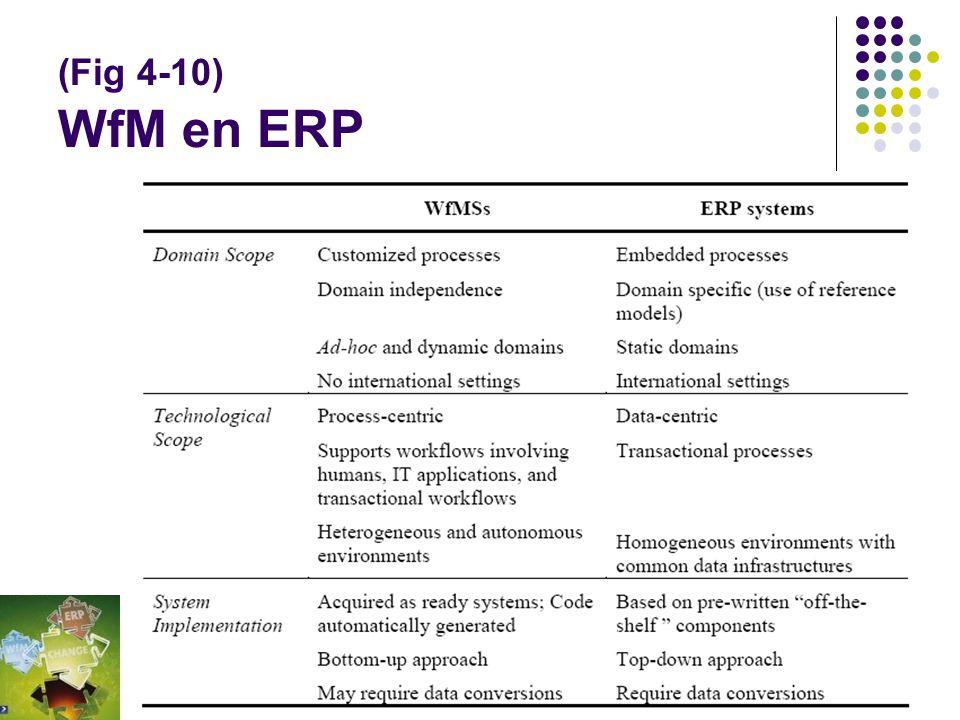 (Fig 4-9) WfM workflow evolutie