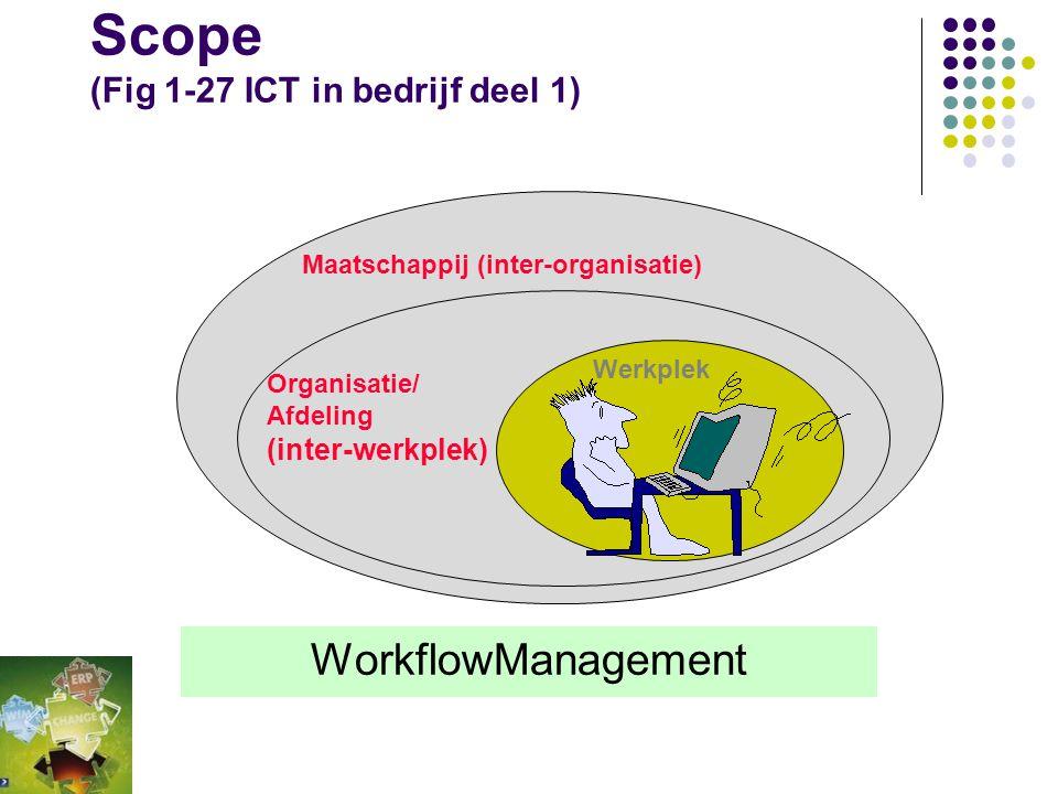 WorkflowManagement IT in Bedrijf hoofdstuk 4 Totaaloverzicht 1 IT in bedrijf – Bernard Cuppen RI, HansCuppen RI H1 Het beschrijven van informatievoorz