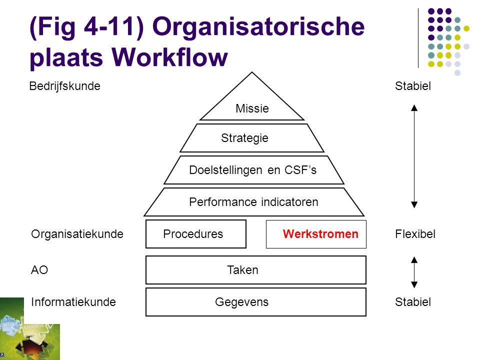 [4.1.7] Contextuering van WfM  Organisatorische positionering WfM  Informatie-analyse / Systeemontwikkeling: Oud versus Nieuw  Samenhang tussen met