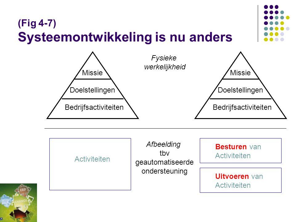 (Fig 4-11) Organisatorische plaats Workflow Missie Strategie Doelstellingen en CSF's Performance indicatoren BedrijfskundeTakenAOGegevensInformatiekun