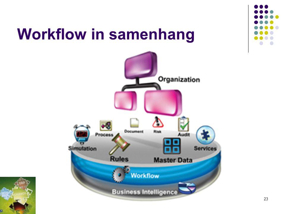 (Fig 4-7) Systeemontwikkeling is nu anders Fysieke werkelijkheid Activiteiten Afbeelding tbv geautomatiseerde ondersteuning Missie Doelstellingen Bedr