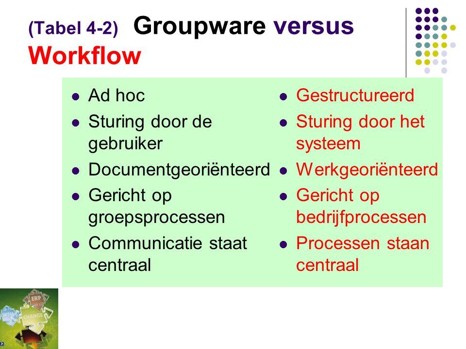 (Fig 4-8) Samenhang tussen methoden, technieken en hulpmiddelen