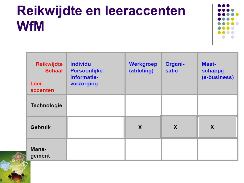 Scope (Fig 1-27 ICT in bedrijf deel 1) Maatschappij (inter-organisatie) Organisatie/ Afdeling (inter-werkplek) Werkplek WorkflowManagement
