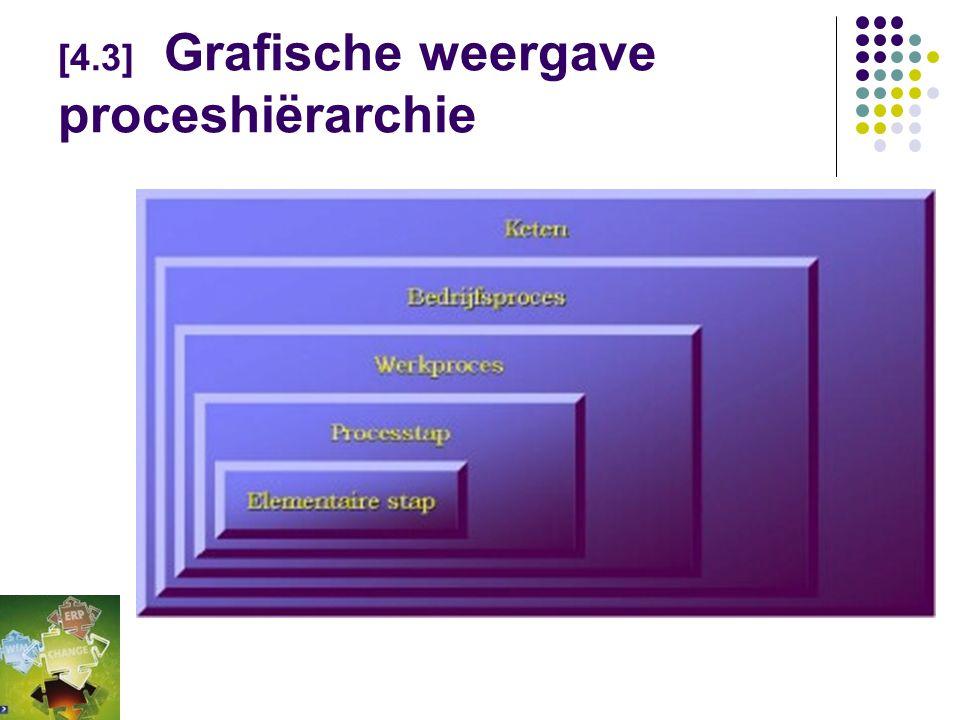 [4.3] Een WfM-schadeclaimcasus  Proceshiërarchie, De verschillende niveau's: De keten  Het bedrijfsproces  Het werkproces/ de activiteit  De proce