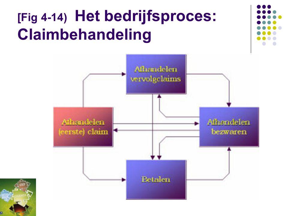 (4.3.2) Het bedrijfsproces: Claimbehandeling  De keten bestaat uit een aantal bedrijfsprocessen.  Het bedrijfsproces omvat een verzameling werkproce
