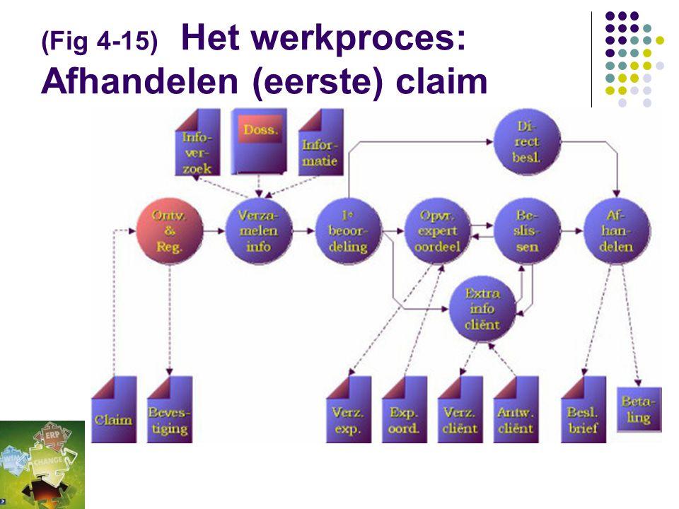  Het werkproces omvat een verzameling samenhangende processtappen met een vast begin- en eindpunt.  De uitvoering van een werkproces wordt geïnitiee