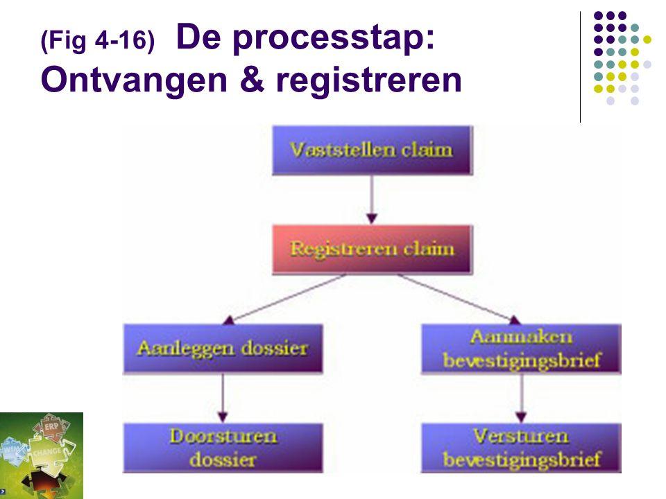 (4.3.4) De processtap: Ontvangen & registreren  Een processtap omvat een verzameling elementaire stappen die door de uitvoerende als één logisch gehe