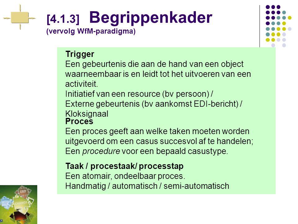 [4.1.3] Begrippenkader (WfM-paradigma) Actor (Opdrachtgever en/of opdrachtnemer) Een mens, machine of organisatorische eenheid die zelfstandig activit