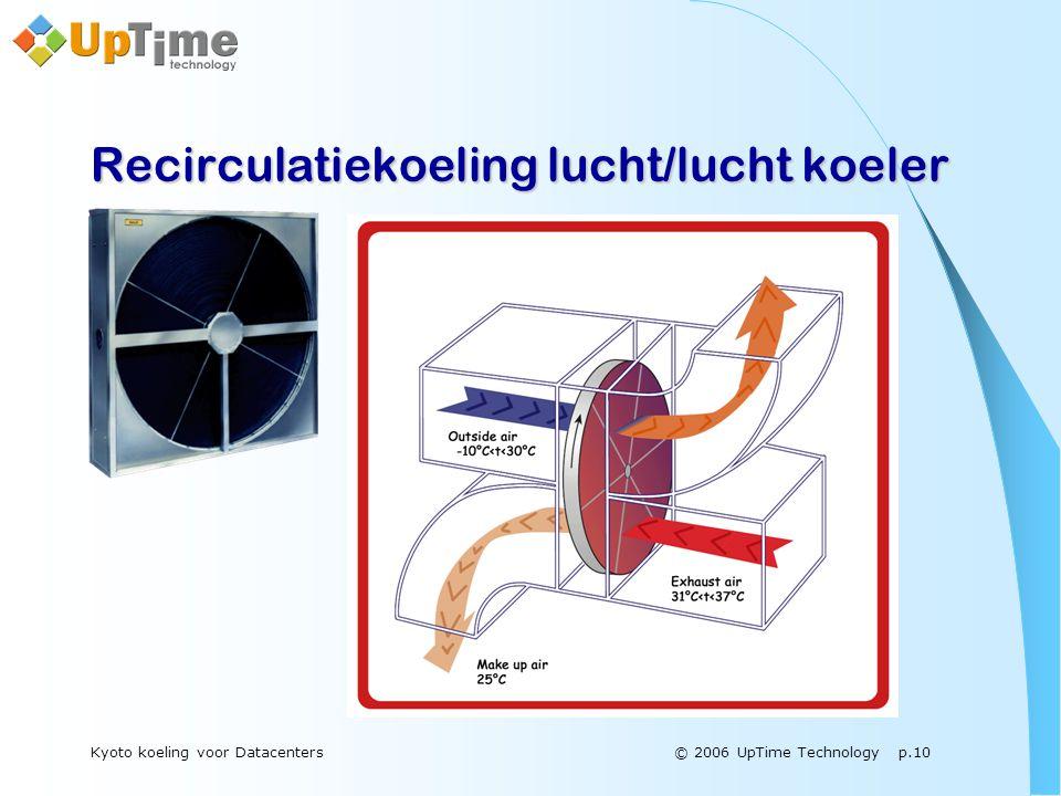© 2006 UpTime Technology p.10Kyoto koeling voor Datacenters Recirculatiekoeling lucht/lucht koeler