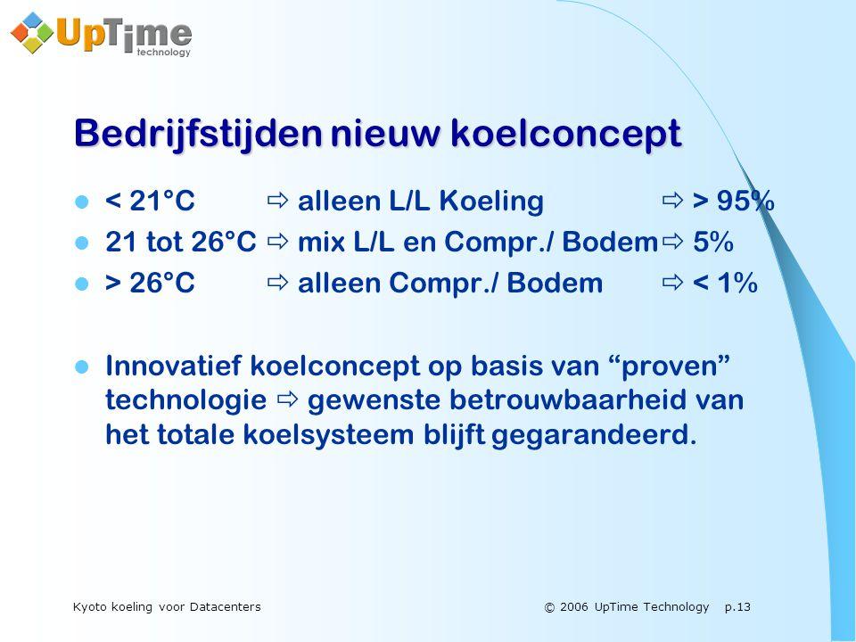 © 2006 UpTime Technology p.13Kyoto koeling voor Datacenters Bedrijfstijden nieuw koelconcept  95%  21 tot 26°C  mix L/L en Compr./ Bodem  5%  > 26°C  alleen Compr./ Bodem  < 1%  Innovatief koelconcept op basis van proven technologie  gewenste betrouwbaarheid van het totale koelsysteem blijft gegarandeerd.