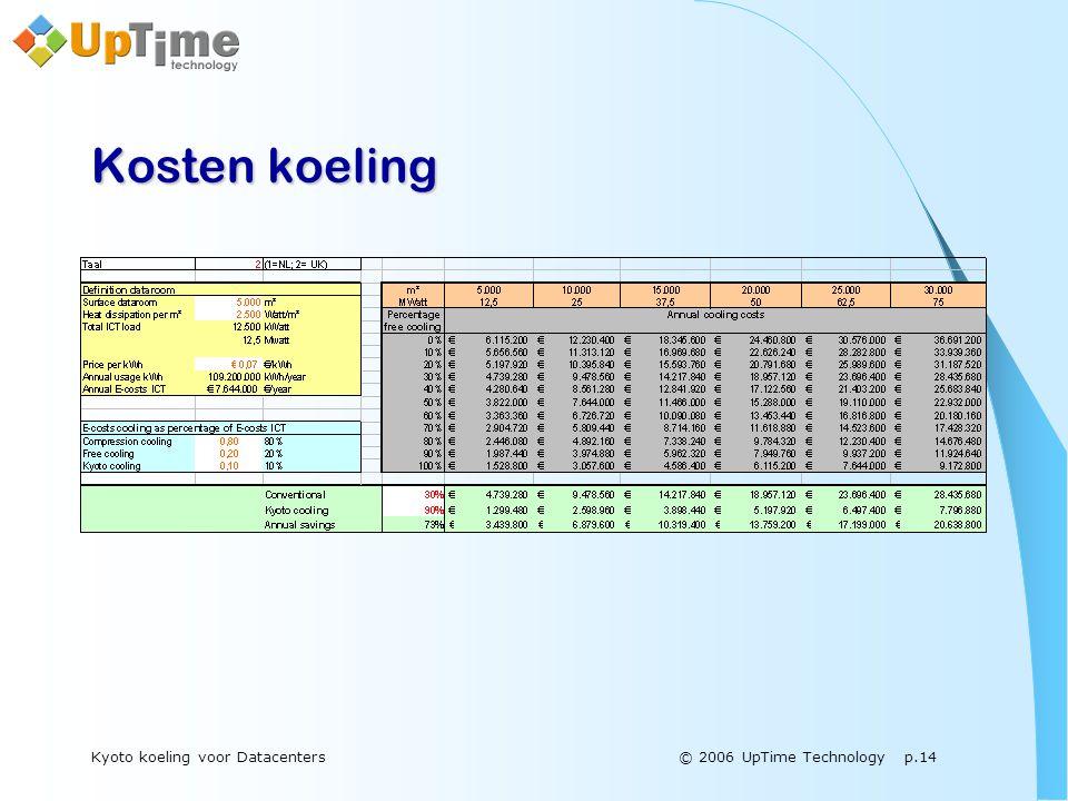 © 2006 UpTime Technology p.14Kyoto koeling voor Datacenters Kosten koeling