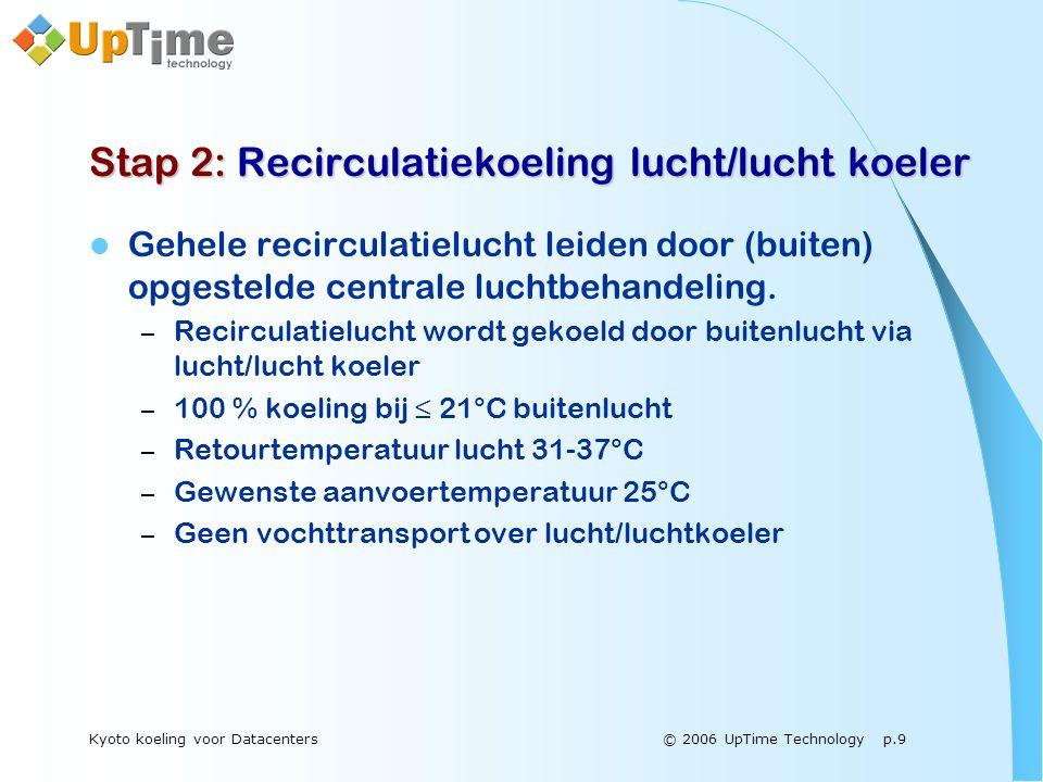 © 2006 UpTime Technology p.9Kyoto koeling voor Datacenters Stap 2: Recirculatiekoeling lucht/lucht koeler  Gehele recirculatielucht leiden door (buiten) opgestelde centrale luchtbehandeling.