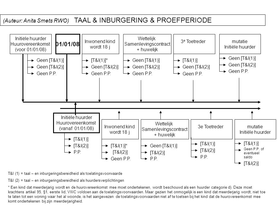 • slide 6 • Beëindiging van de huurovereenkomst  Opzeg door verhuurder en ontbinding : t.a.v.
