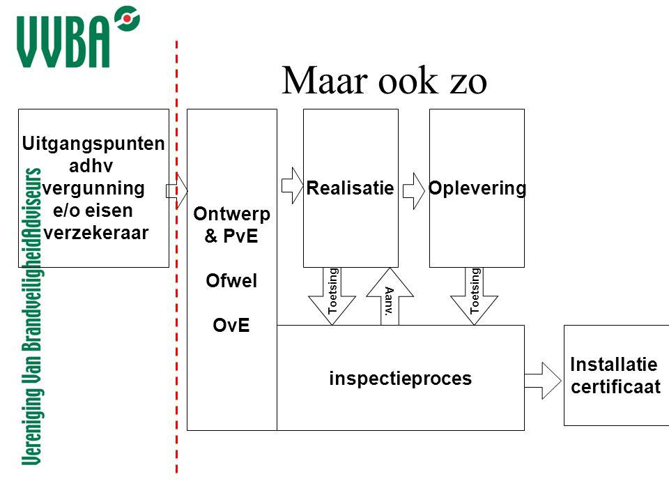 Ontwerp & PvE Ofwel OvE inspectieproces RealisatieOplevering Toetsing Installatie certificaat Maar ook zo Uitgangspunten adhv vergunning e/o eisen ver