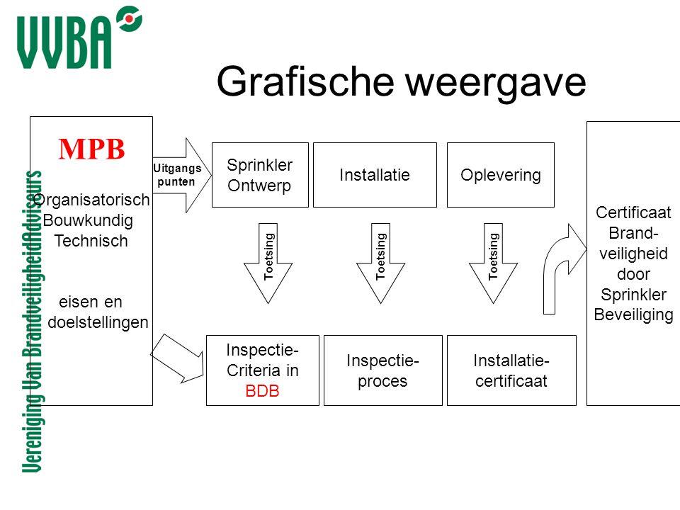 Grafische weergave Uitgangs punten Inspectie- Criteria in BDB Sprinkler Ontwerp Inspectie- proces InstallatieOplevering Organisatorisch Bouwkundig Tec