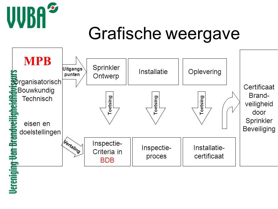 Grafische weergave Vertaling Uitgangs punten Inspectie- Criteria in BDB Sprinkler Ontwerp Inspectie- proces InstallatieOplevering Organisatorisch Bouw