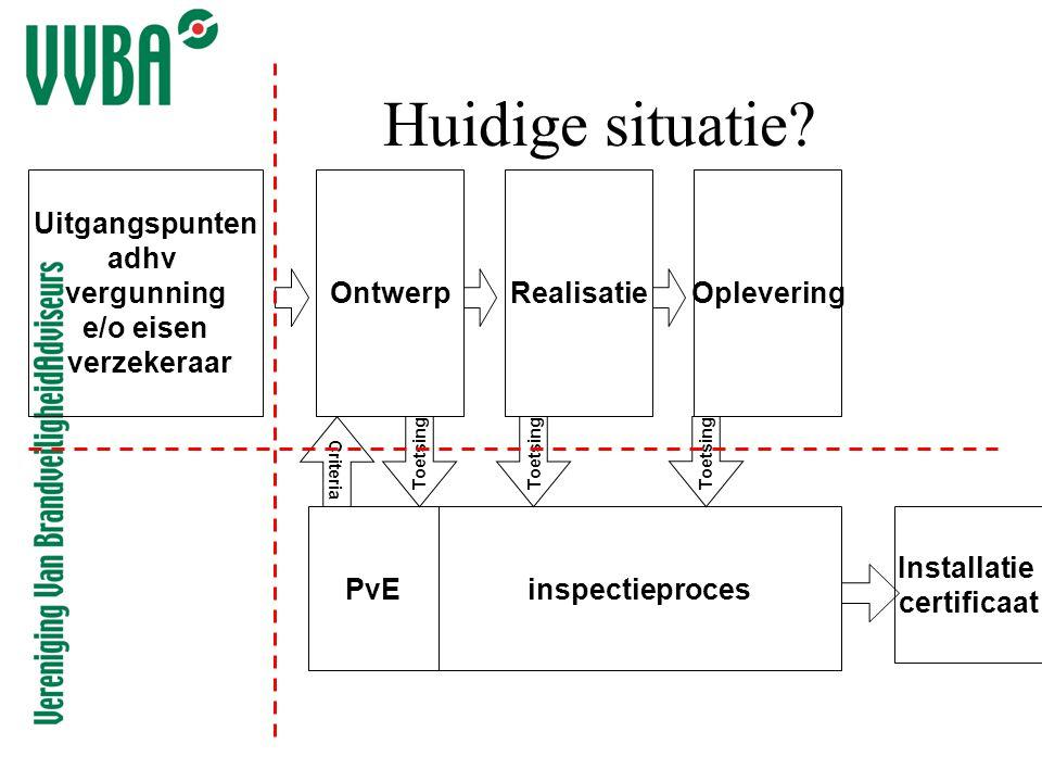 PvE Ontwerp inspectieproces RealisatieOplevering Toetsing Criteria Installatie certificaat Huidige situatie? Uitgangspunten adhv vergunning e/o eisen