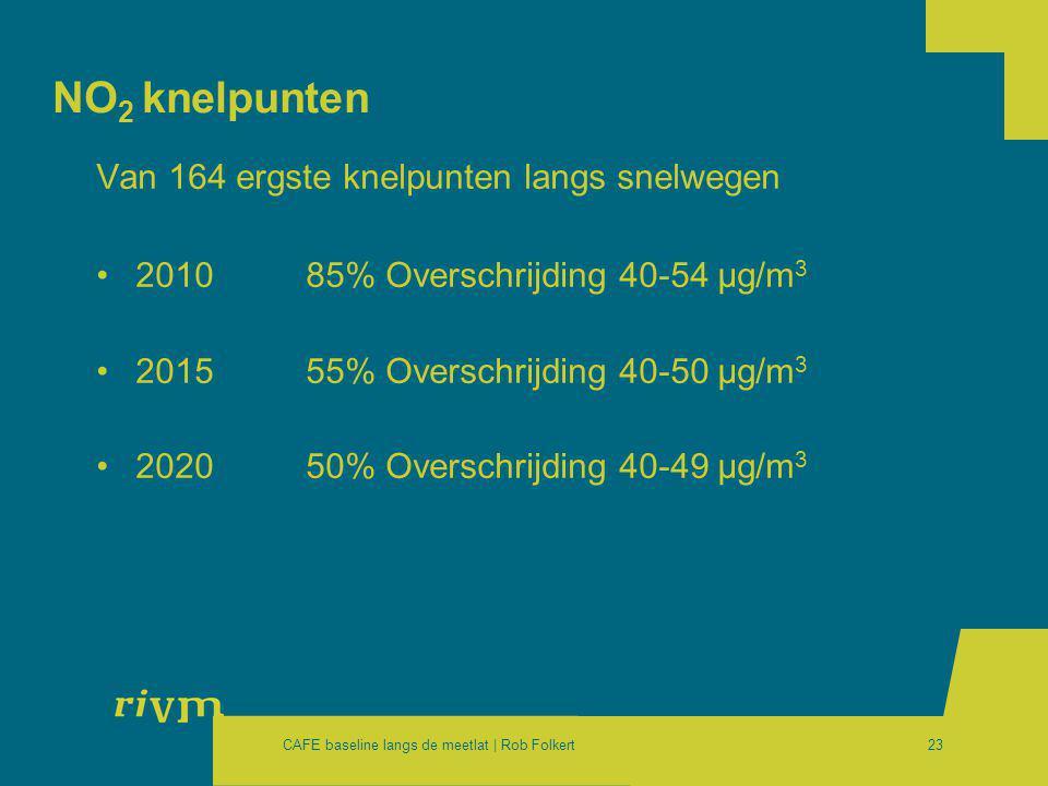 CAFE baseline langs de meetlat | Rob Folkert23 NO 2 knelpunten Van 164 ergste knelpunten langs snelwegen •2010 85% Overschrijding 40-54 μg/m 3 •201555% Overschrijding 40-50 μg/m 3 •202050% Overschrijding 40-49 μg/m 3