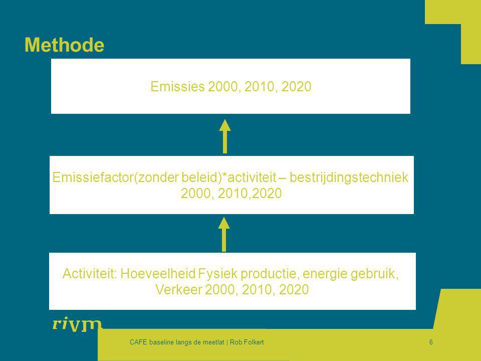 CAFE baseline langs de meetlat | Rob Folkert6 Methode Activiteit: Hoeveelheid Fysiek productie, energie gebruik, Verkeer 2000, 2010, 2020 Emissiefactor(zonder beleid)*activiteit – bestrijdingstechniek 2000, 2010,2020 Emissies 2000, 2010, 2020