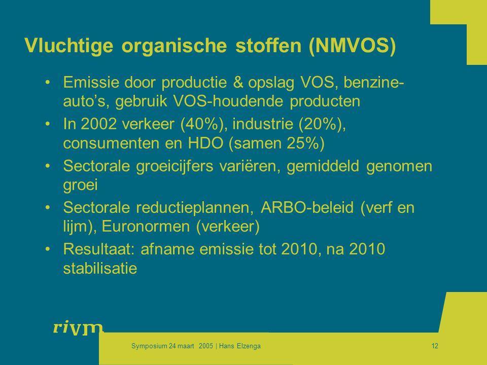 Symposium 24 maart 2005 | Hans Elzenga12 Vluchtige organische stoffen (NMVOS) •Emissie door productie & opslag VOS, benzine- auto's, gebruik VOS-houdende producten •In 2002 verkeer (40%), industrie (20%), consumenten en HDO (samen 25%) •Sectorale groeicijfers variëren, gemiddeld genomen groei •Sectorale reductieplannen, ARBO-beleid (verf en lijm), Euronormen (verkeer) •Resultaat: afname emissie tot 2010, na 2010 stabilisatie