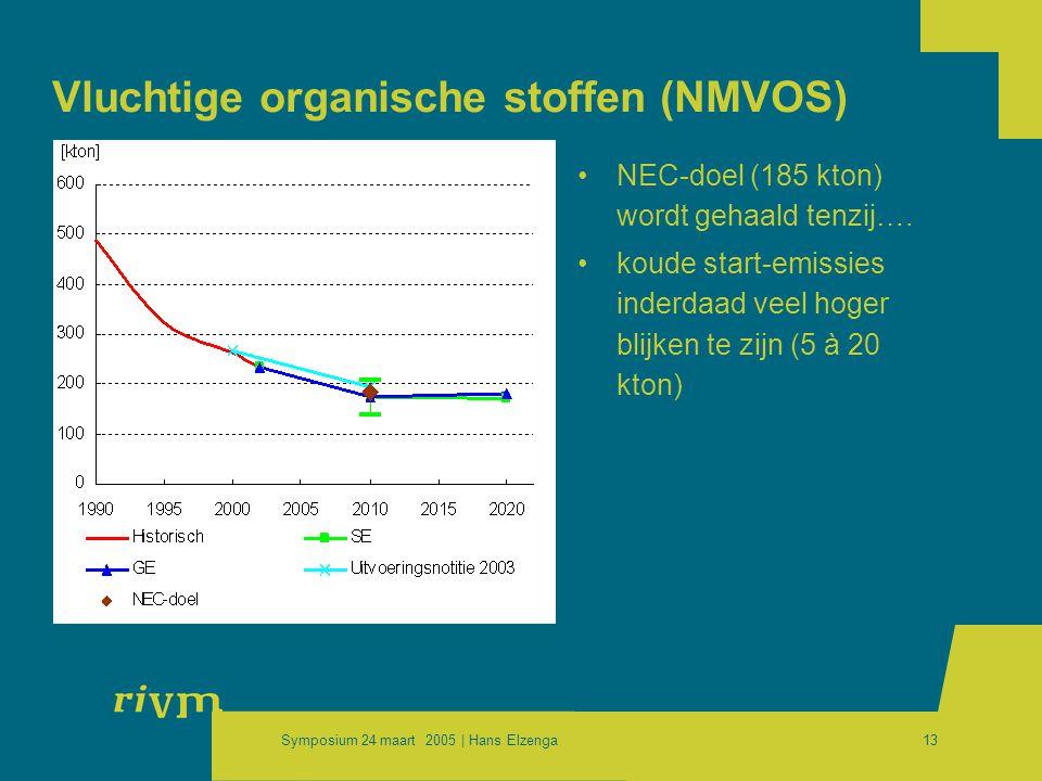 Symposium 24 maart 2005 | Hans Elzenga13 Vluchtige organische stoffen (NMVOS) •NEC-doel (185 kton) wordt gehaald tenzij….