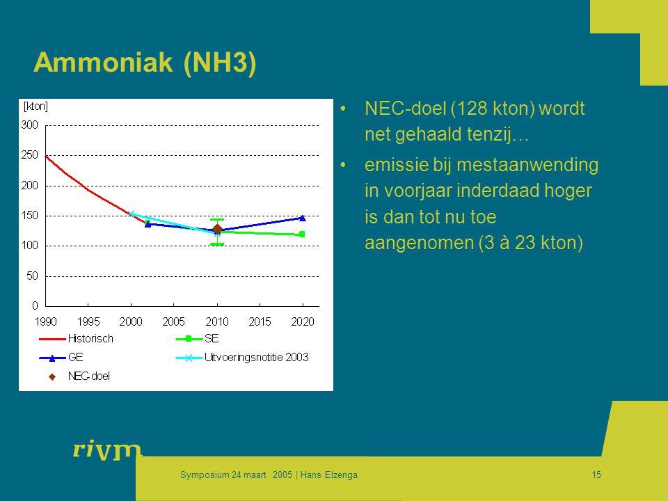 Symposium 24 maart 2005 | Hans Elzenga15 Ammoniak (NH3) •NEC-doel (128 kton) wordt net gehaald tenzij… •emissie bij mestaanwending in voorjaar inderdaad hoger is dan tot nu toe aangenomen (3 à 23 kton)