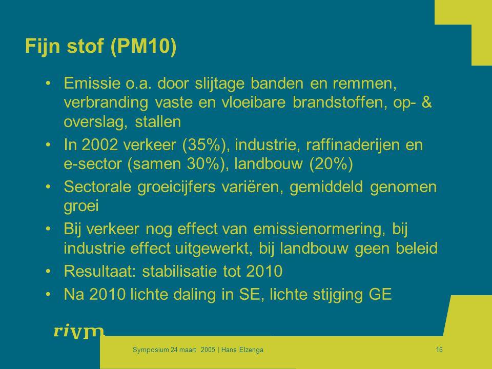 Symposium 24 maart 2005 | Hans Elzenga16 Fijn stof (PM10) •Emissie o.a. door slijtage banden en remmen, verbranding vaste en vloeibare brandstoffen, o