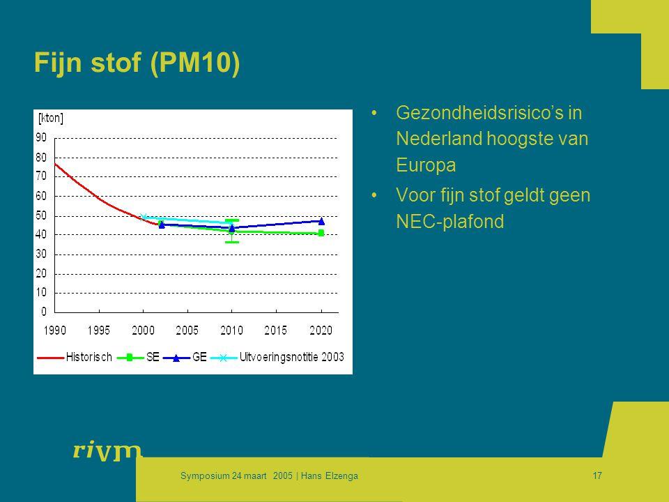 Symposium 24 maart 2005 | Hans Elzenga17 Fijn stof (PM10) •Gezondheidsrisico's in Nederland hoogste van Europa •Voor fijn stof geldt geen NEC-plafond