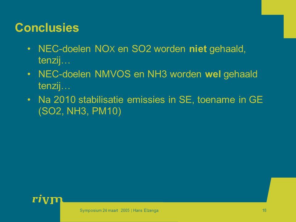 Symposium 24 maart 2005 | Hans Elzenga18 Conclusies •NEC-doelen NO X en SO2 worden niet gehaald, tenzij… •NEC-doelen NMVOS en NH3 worden wel gehaald tenzij… •Na 2010 stabilisatie emissies in SE, toename in GE (SO2, NH3, PM10)